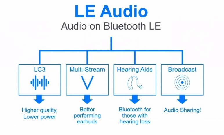 LE and Better-Quality Hearing Aids