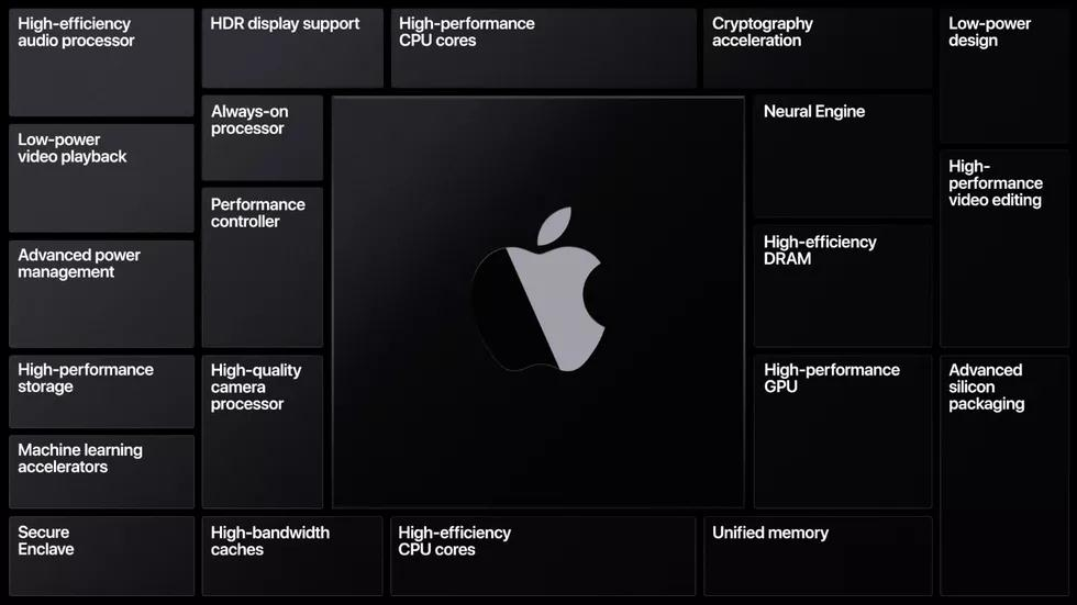 Macs are getting new processors